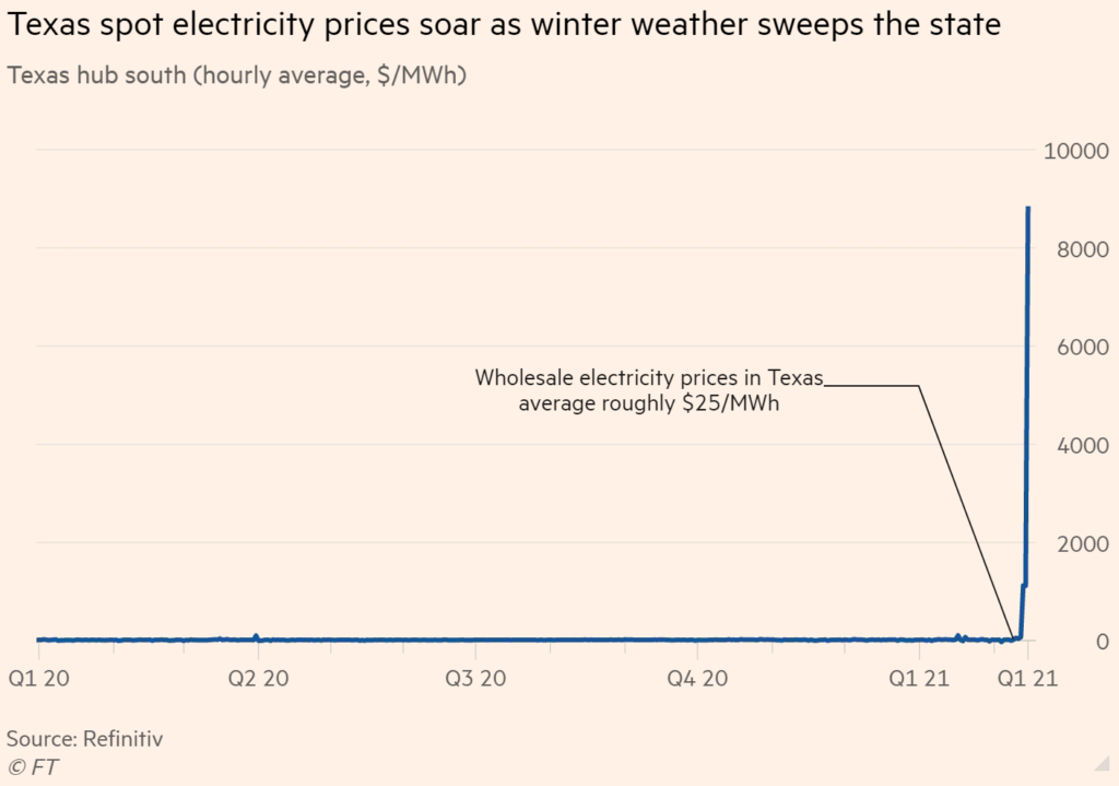 Texas electricity prices