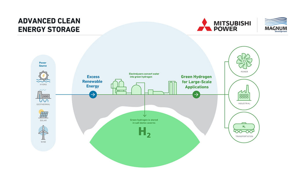 Mitsubishi Power Hydrogen Delta