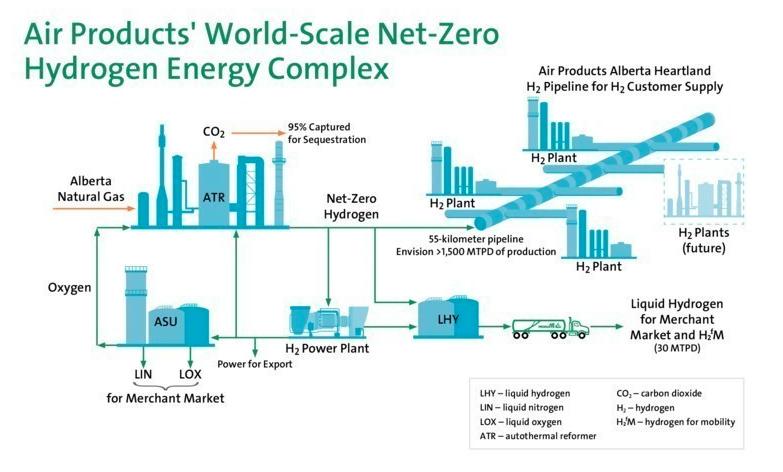 Air-Products-to-build-Net-Zero-Hydrogen-Complex-.jpg